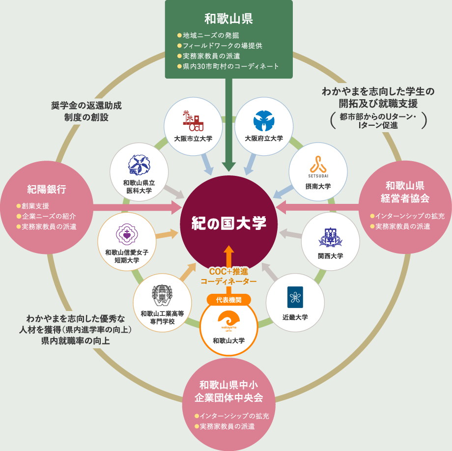 大学、地方公共団体、企業等の連携による教育